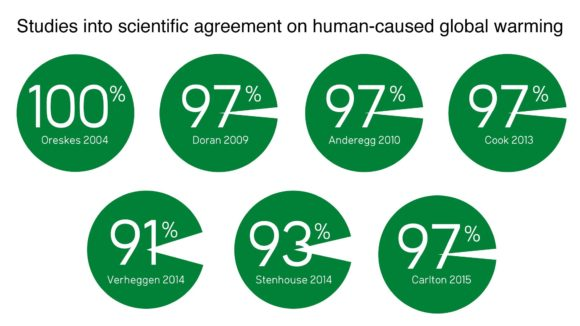 Expert consensus results on the question of human-caused global warming among the previous studies published by the co-authors of Cook et al. (2016). Illustration: John Cook