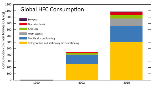 "ANvändning av HFC-gaser i hela världen. Källa: CCAC/UNEP, 2011, ""HFCs: A Critical Link in Protecting Climate and the Ozone Layer"""