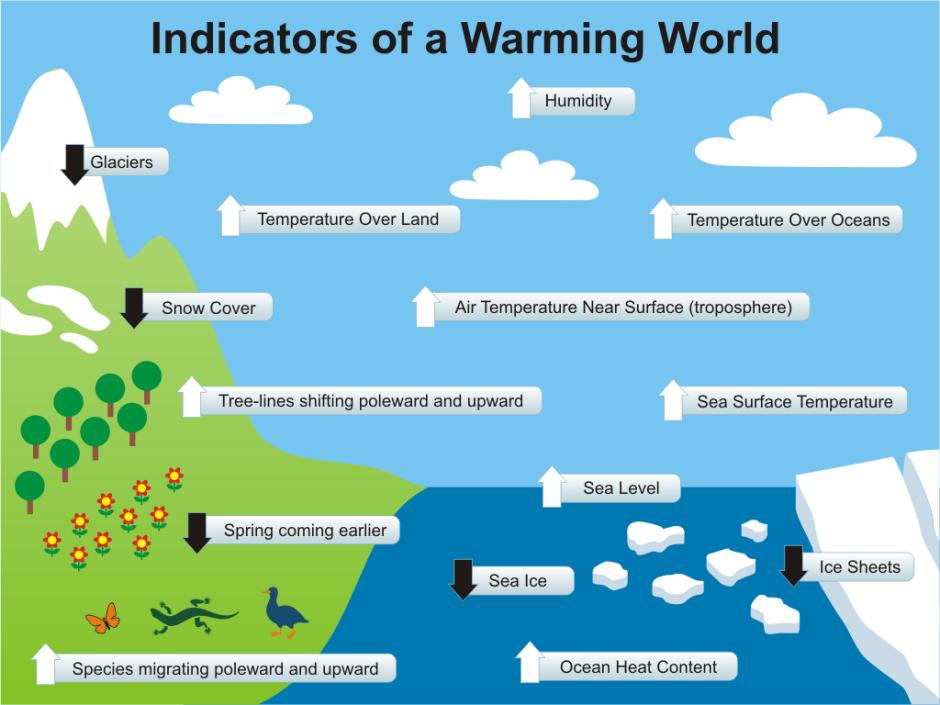 Indikatorer på global uppvärmning. Källa: Skeptical Science