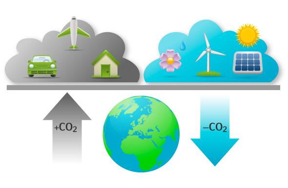 För att bli klimatneutral behöver skadliga utsläpp av växthusgaser kompenseras med minskade utsläpp någon annanstans.