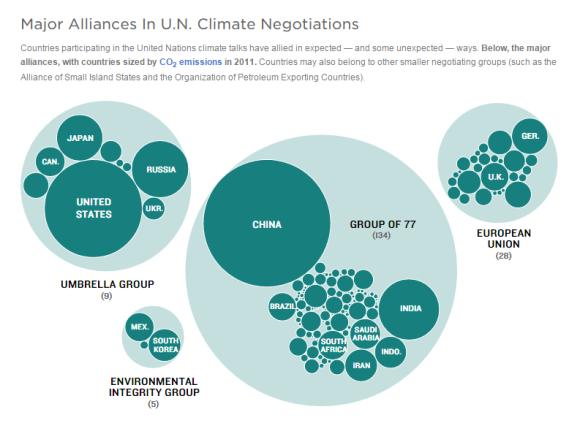 De största landgrupperna i klimatförhandlingarna, storlek i figuren motsvarar ländernas utsläpp av koldioxid. Källa: NPR (UNFCCC, World Bank)