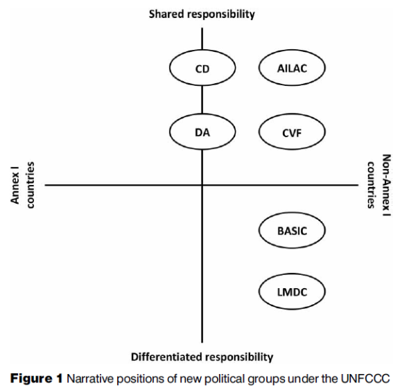 Positioner av LMDC och andra grupper i klimatförhandlingarna. Källa: Lau Øfjord Blaxekjær & Tobias Dan Nielsen (2014): Mapping the narrative positions of new political groups under the UNFCCC