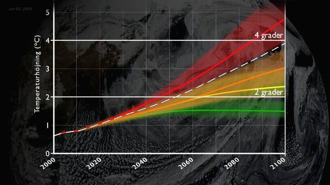 Temperaturscenarier för 2000-talet. Idag är världen på väg mot närmare fyra grader (vit streckad linje). Bildälla: SVT/Torbjörn Johansson