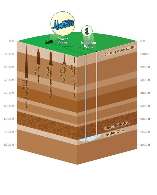 Schema över koldioxidlagring (CCS). Bildkälla: US EPA