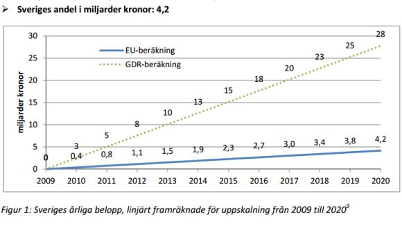 Sveriges andel av den utlovade summan 100 miljarder dollar är 4,2 miljarder kronor per år, från och med 2020.