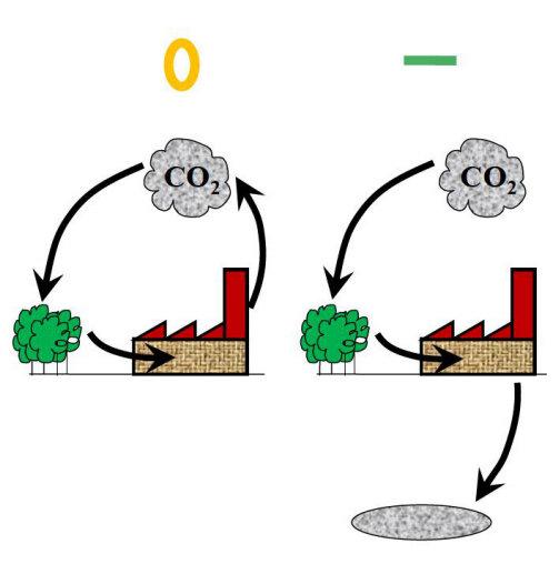Principen bakom negativa utsläpp med koldioxidavskiljning och -lagring (BECCS).