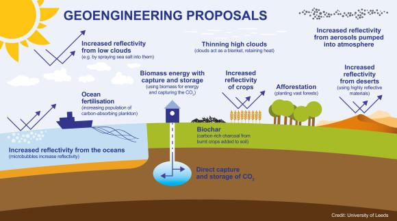 Ett antal av de idéer om geoengineering/klimatmanipulering som finns. Bildkälla: University of Leeds
