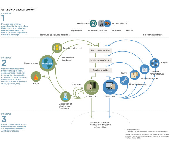 Biologiska och tekniska kretsloppet i den cirkulära ekonomin. Bild: Ellen MacArthur Foundation