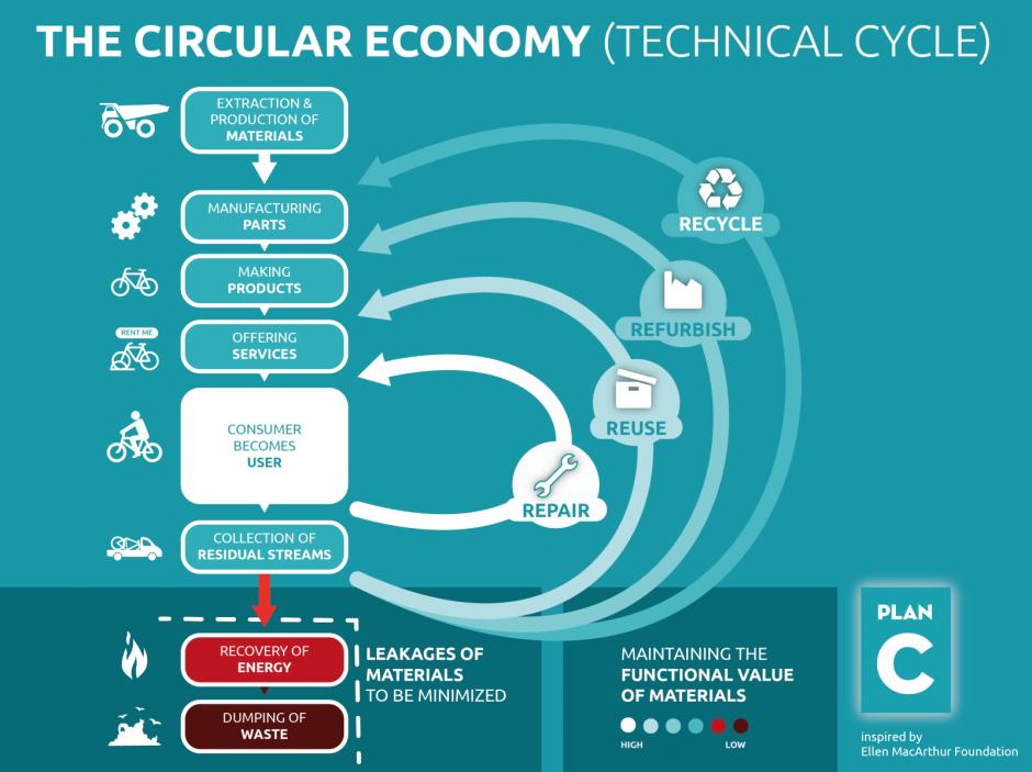 Cirkulär ekonomi, den tekniska delen av kretsloppet. Bild: Plan C