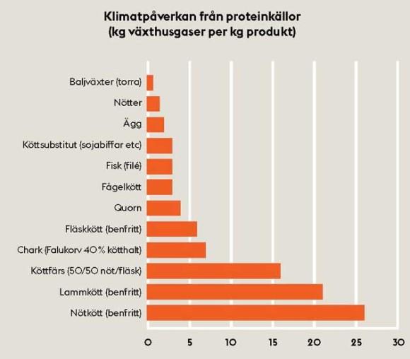 Klimatpåverkan från proteinkällor, kg växthusgaser per kg produkt. Bild: Stockholms stad