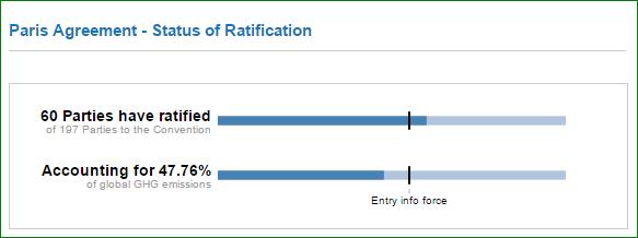 Ratificering av Parisavtalet, 21 september 2016. Bild: UNFCCC