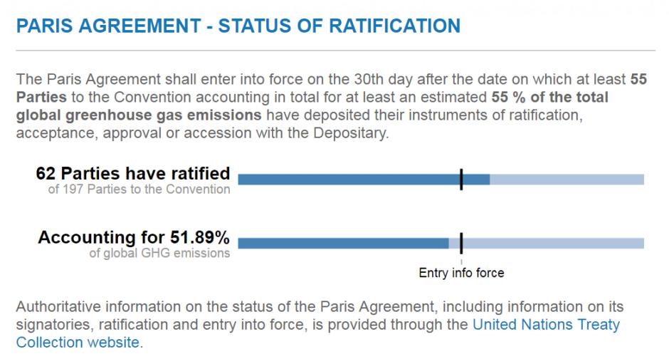 Ratificering av Parisavtalet, 2 oktober 2016. Bild: UNFCCC