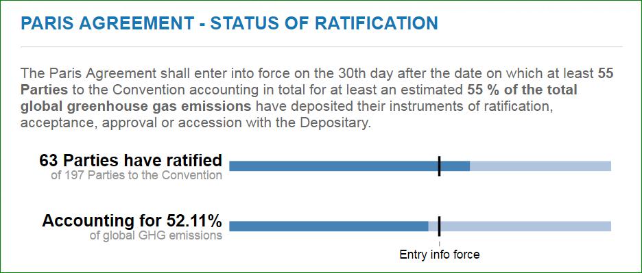 Ratificering av Parisavtalet, 4 oktober 2016. Bild: UNFCCC