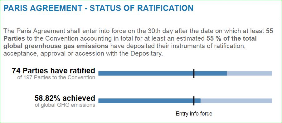 Ratificering av Parisavtalet, 6 oktober 2016. Bild: UNFCCC