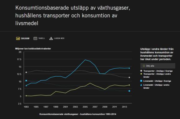 Utsläpp i andra länder från hushållens konsumtion av livsmedel och transporter har ökat kraftigt. Källa: Naturvårdsverket