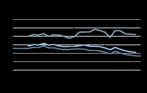 De konsumtionsbaserade utsläppen i Sverige är betydligt högre än de traditionellt beräknade territoriella utsläppen. Källa: Naturvårdsverket