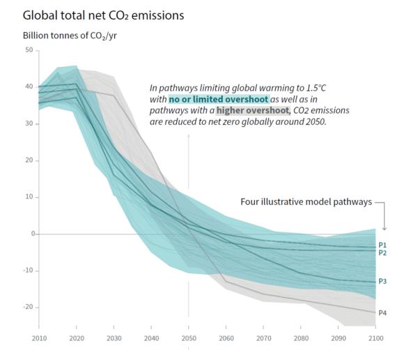 Nettonollutsläpp som IPCC beskriver dem för att nå målet att inte värma upp jorden mer än med 1,5 grader. Källa: IPCC